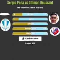 Sergio Pena vs Othman Boussaid h2h player stats
