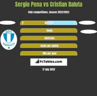 Sergio Pena vs Cristian Baluta h2h player stats