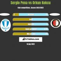 Sergio Pena vs Orkun Kokcu h2h player stats