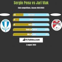 Sergio Pena vs Jari Vlak h2h player stats