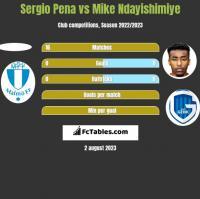 Sergio Pena vs Mike Ndayishimiye h2h player stats