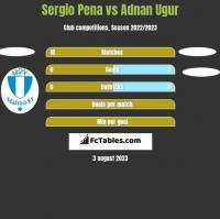 Sergio Pena vs Adnan Ugur h2h player stats