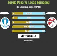 Sergio Pena vs Lucas Bernadou h2h player stats