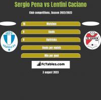 Sergio Pena vs Lentini Caciano h2h player stats