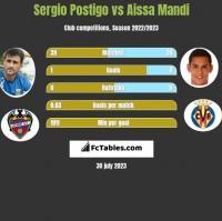 Sergio Postigo vs Aissa Mandi h2h player stats