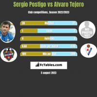 Sergio Postigo vs Alvaro Tejero h2h player stats