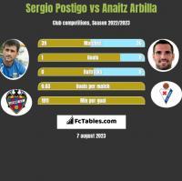 Sergio Postigo vs Anaitz Arbilla h2h player stats