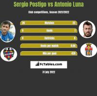 Sergio Postigo vs Antonio Luna h2h player stats
