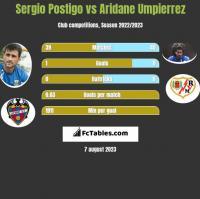 Sergio Postigo vs Aridane Umpierrez h2h player stats