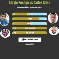 Sergio Postigo vs Carlos Clerc h2h player stats
