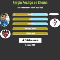 Sergio Postigo vs Chema h2h player stats
