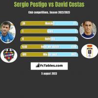 Sergio Postigo vs David Costas h2h player stats