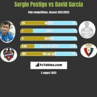 Sergio Postigo vs David Garcia h2h player stats