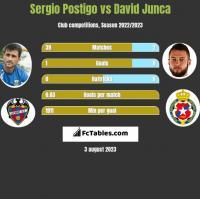 Sergio Postigo vs David Junca h2h player stats