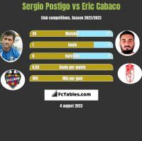 Sergio Postigo vs Eric Cabaco h2h player stats