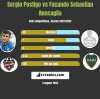 Sergio Postigo vs Facundo Sebastian Roncaglia h2h player stats