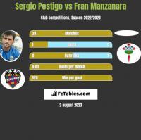 Sergio Postigo vs Fran Manzanara h2h player stats