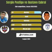 Sergio Postigo vs Gustavo Cabral h2h player stats