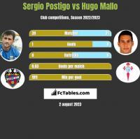 Sergio Postigo vs Hugo Mallo h2h player stats