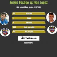 Sergio Postigo vs Ivan Lopez h2h player stats