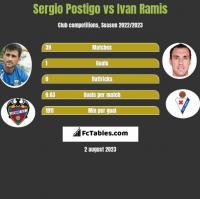 Sergio Postigo vs Ivan Ramis h2h player stats