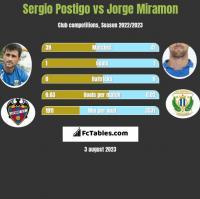 Sergio Postigo vs Jorge Miramon h2h player stats