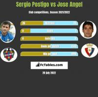 Sergio Postigo vs Jose Angel h2h player stats