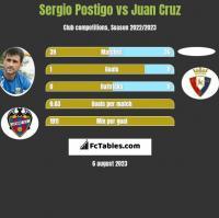 Sergio Postigo vs Juan Cruz h2h player stats