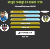 Sergio Postigo vs Junior Firpo h2h player stats