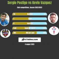 Sergio Postigo vs Kevin Vazquez h2h player stats