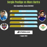 Sergio Postigo vs Marc Bartra h2h player stats