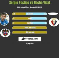 Sergio Postigo vs Nacho Vidal h2h player stats