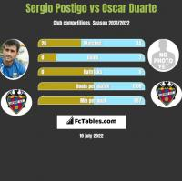 Sergio Postigo vs Oscar Duarte h2h player stats