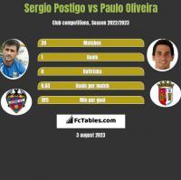 Sergio Postigo vs Paulo Oliveira h2h player stats