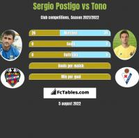 Sergio Postigo vs Tono h2h player stats