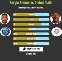 Sergio Ramos vs Abdou Diallo h2h player stats