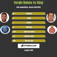 Sergio Ramos vs Aday h2h player stats