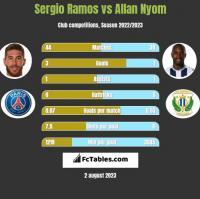 Sergio Ramos vs Allan Nyom h2h player stats