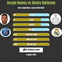 Sergio Ramos vs Alvaro Odriozola h2h player stats