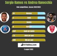 Sergio Ramos vs Andrea Ranocchia h2h player stats