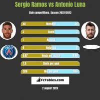 Sergio Ramos vs Antonio Luna h2h player stats
