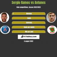 Sergio Ramos vs Antunes h2h player stats