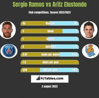 Sergio Ramos vs Aritz Elustondo h2h player stats