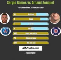 Sergio Ramos vs Arnaud Souquet h2h player stats