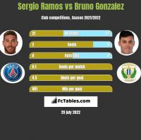 Sergio Ramos vs Bruno Gonzalez h2h player stats