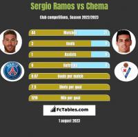 Sergio Ramos vs Chema h2h player stats