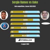 Sergio Ramos vs Coke h2h player stats