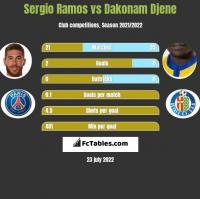 Sergio Ramos vs Dakonam Djene h2h player stats