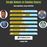 Sergio Ramos vs Damian Suarez h2h player stats