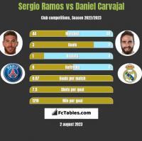 Sergio Ramos vs Daniel Carvajal h2h player stats